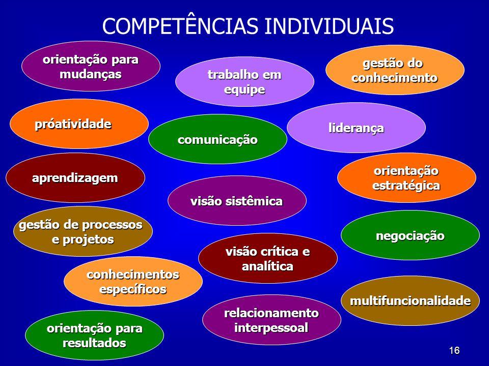 16 próatividade comunicação aprendizagem orientação para mudanças liderança conhecimentos conhecimentosespecíficos orientaçãoestratégica visão crítica