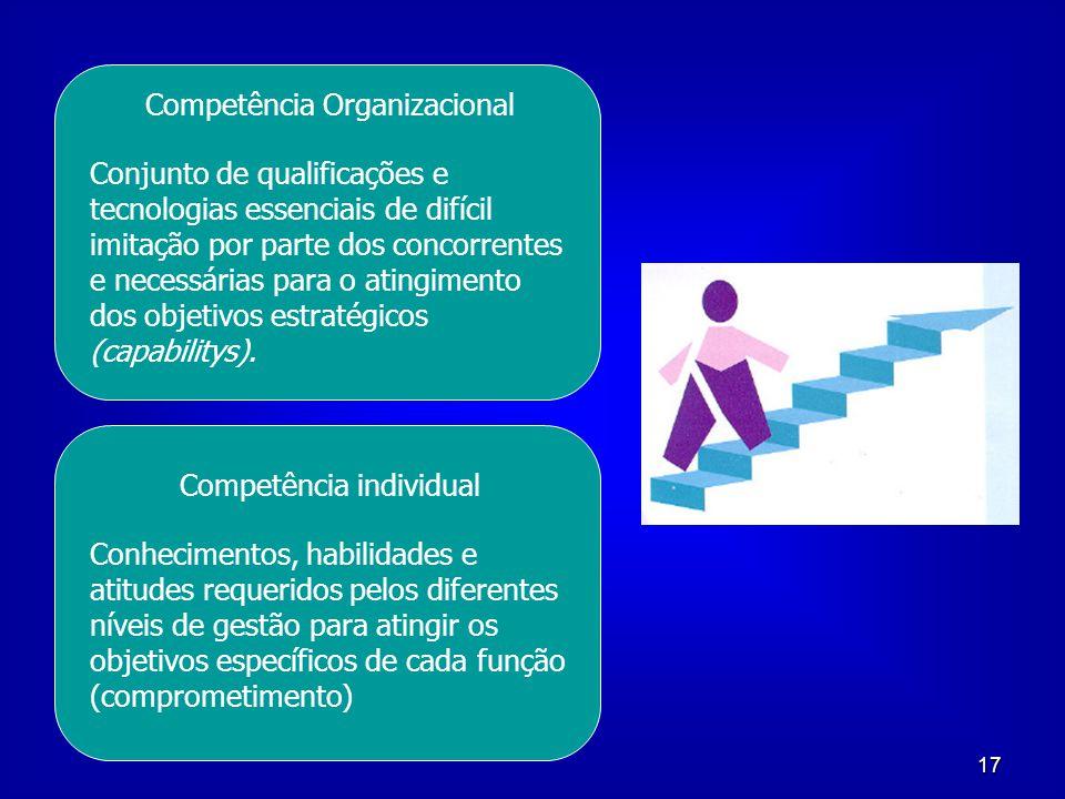 17 Competência Organizacional Conjunto de qualificações e tecnologias essenciais de difícil imitação por parte dos concorrentes e necessárias para o a