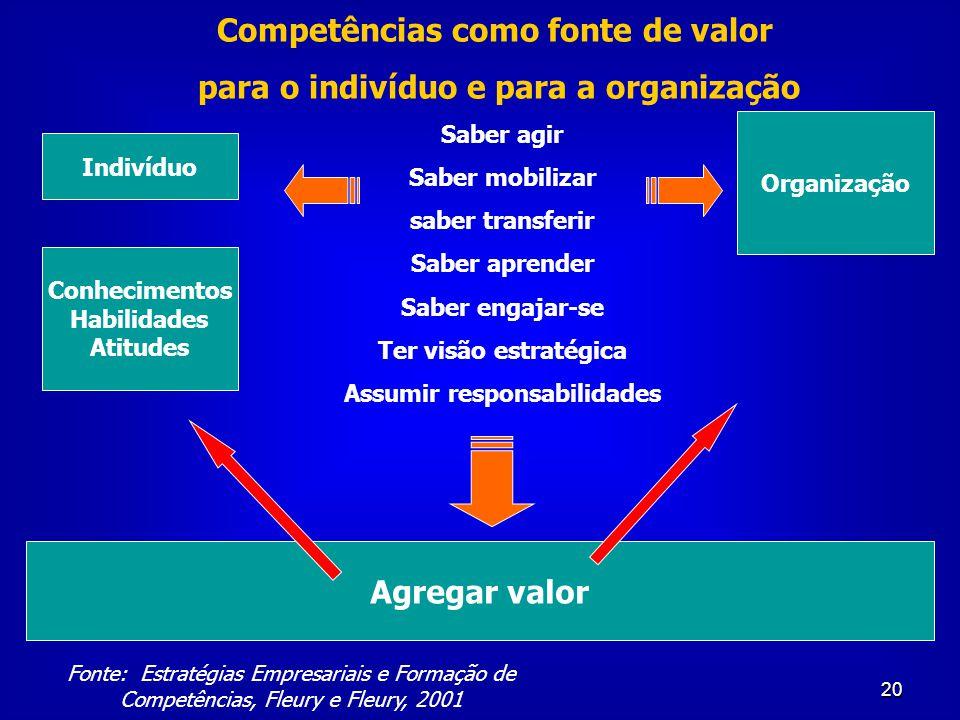 20 Organização Agregar valor Conhecimentos Habilidades Atitudes Indivíduo Saber agir Saber mobilizar saber transferir Saber aprender Saber engajar-se