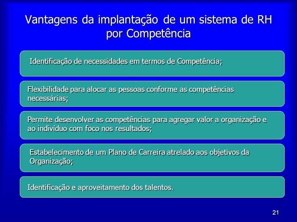 21 Vantagens da implantação de um sistema de RH por Competência Identificação de necessidades em termos de Competência; Flexibilidade para alocar as p