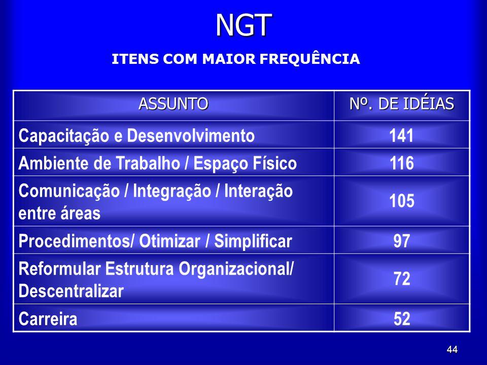 44 NGT ASSUNTO Nº. DE IDÉIAS Capacitação e Desenvolvimento141 Ambiente de Trabalho / Espaço Físico116 Comunicação / Integração / Interação entre áreas