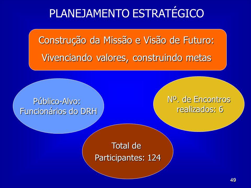 50 Construção da Missão e Visão de Futuro: Vivenciando valores, construindo metas Diretoria do DRH Missão: Aprimorar políticas e práticas de gestão de pessoas na USP.