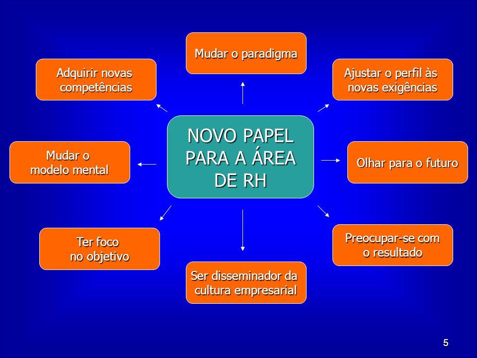 5 NOVO PAPEL PARA A ÁREA DE RH Mudar o paradigma Ajustar o perfil às novas exigências Adquirir novas competências Mudar o modelo mental Olhar para o f