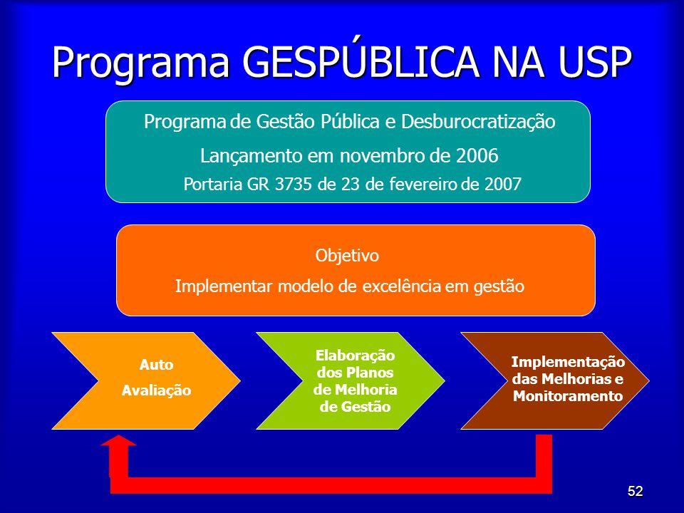 52 Programa GESPÚBLICA NA USP Programa de Gestão Pública e Desburocratização Lançamento em novembro de 2006 Portaria GR 3735 de 23 de fevereiro de 200