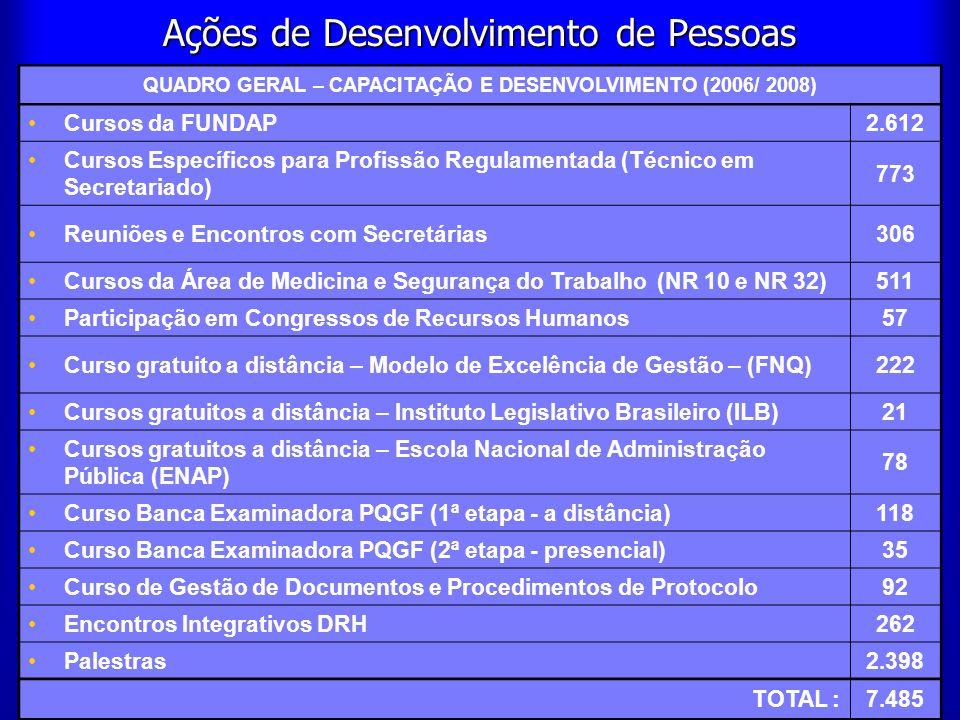 57 Ações de Desenvolvimento de Pessoas QUADRO GERAL – CAPACITAÇÃO E DESENVOLVIMENTO (2006/ 2008) Cursos da FUNDAP2.612 Cursos Específicos para Profiss