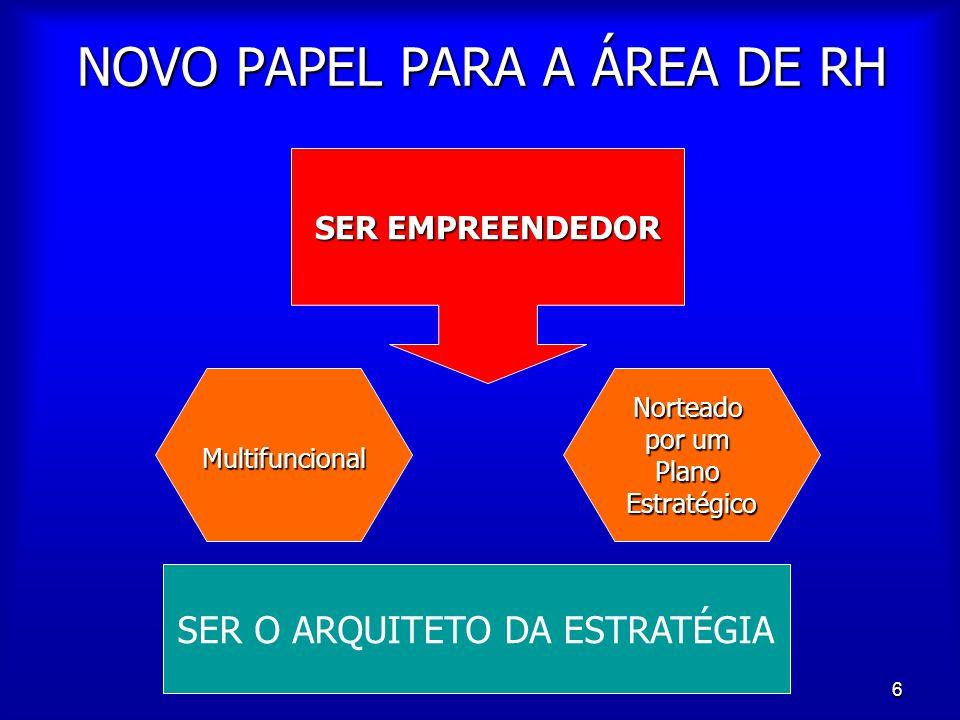 6 NOVO PAPEL PARA A ÁREA DE RH SER EMPREENDEDOR MultifuncionalNorteado por um PlanoEstratégico SER O ARQUITETO DA ESTRATÉGIA