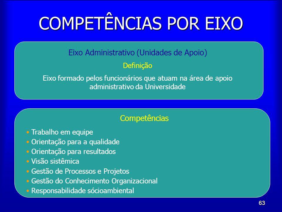 63 COMPETÊNCIAS POR EIXO Eixo Administrativo (Unidades de Apoio) Definição Eixo formado pelos funcionários que atuam na área de apoio administrativo d