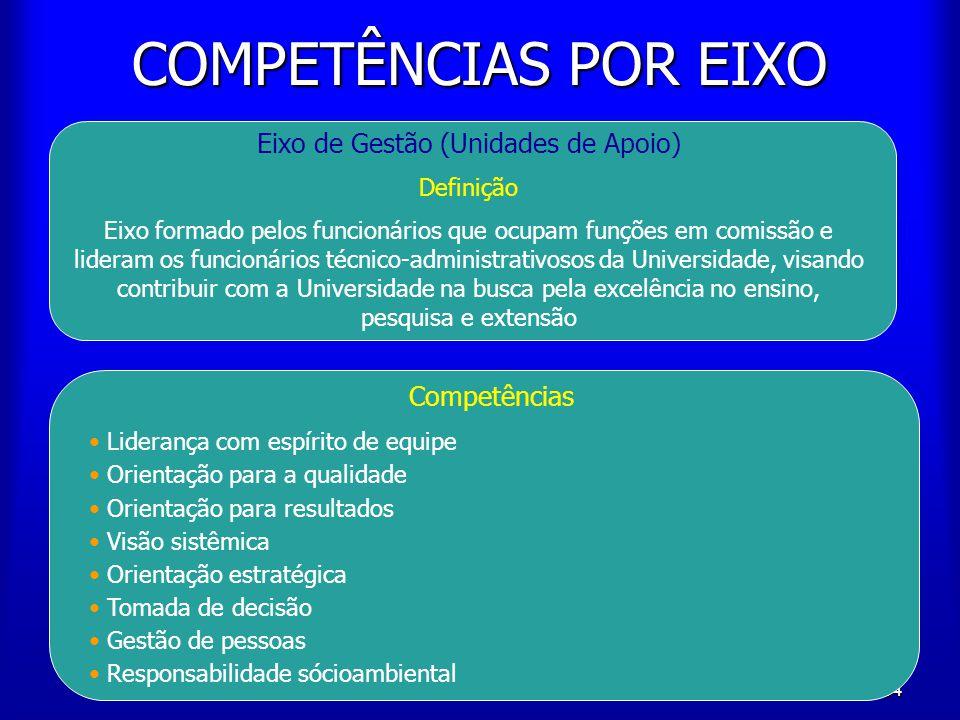 64 COMPETÊNCIAS POR EIXO Eixo de Gestão (Unidades de Apoio) Definição Eixo formado pelos funcionários que ocupam funções em comissão e lideram os func