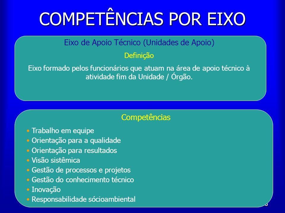 65 COMPETÊNCIAS POR EIXO Eixo de Apoio Técnico (Unidades de Apoio) Definição Eixo formado pelos funcionários que atuam na área de apoio técnico à ativ