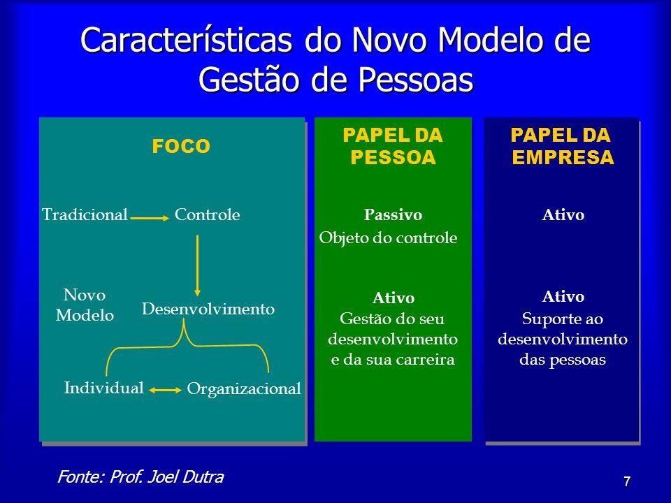 7 Características do Novo Modelo de Gestão de Pessoas FOCO PAPEL DA PESSOA PAPEL DA EMPRESA Tradicional Novo Modelo Controle Desenvolvimento Passivo A