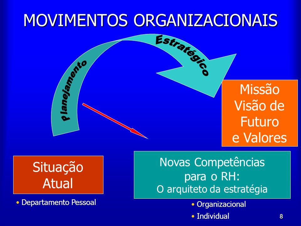 8 Missão Visão de Futuro e Valores MOVIMENTOS ORGANIZACIONAIS Novas Competências para o RH: O arquiteto da estratégia Organizacional Individual Situaç