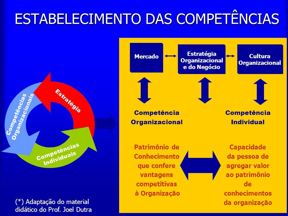 9 ESTABELECIMENTO DAS COMPETÊNCIAS Competência Organizacional Patrimônio de Conhecimento que confere vantagens competitivas à Organização Competência