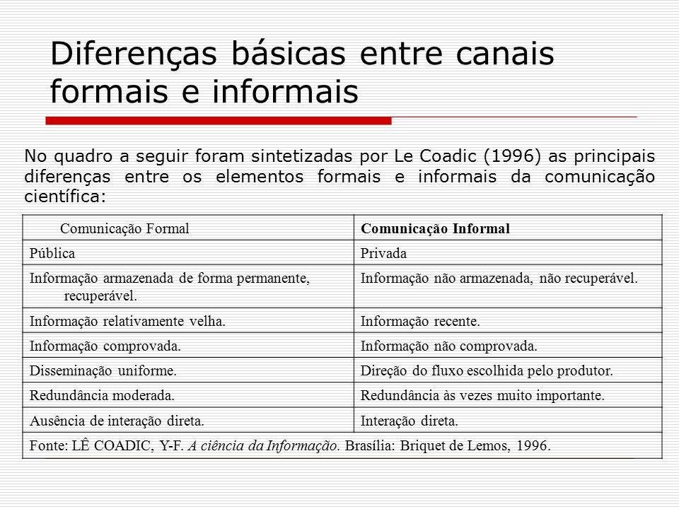 Diferenças básicas entre canais formais e informais Comunicação FormalComunicação Informal PúblicaPrivada Informação armazenada de forma permanente, r