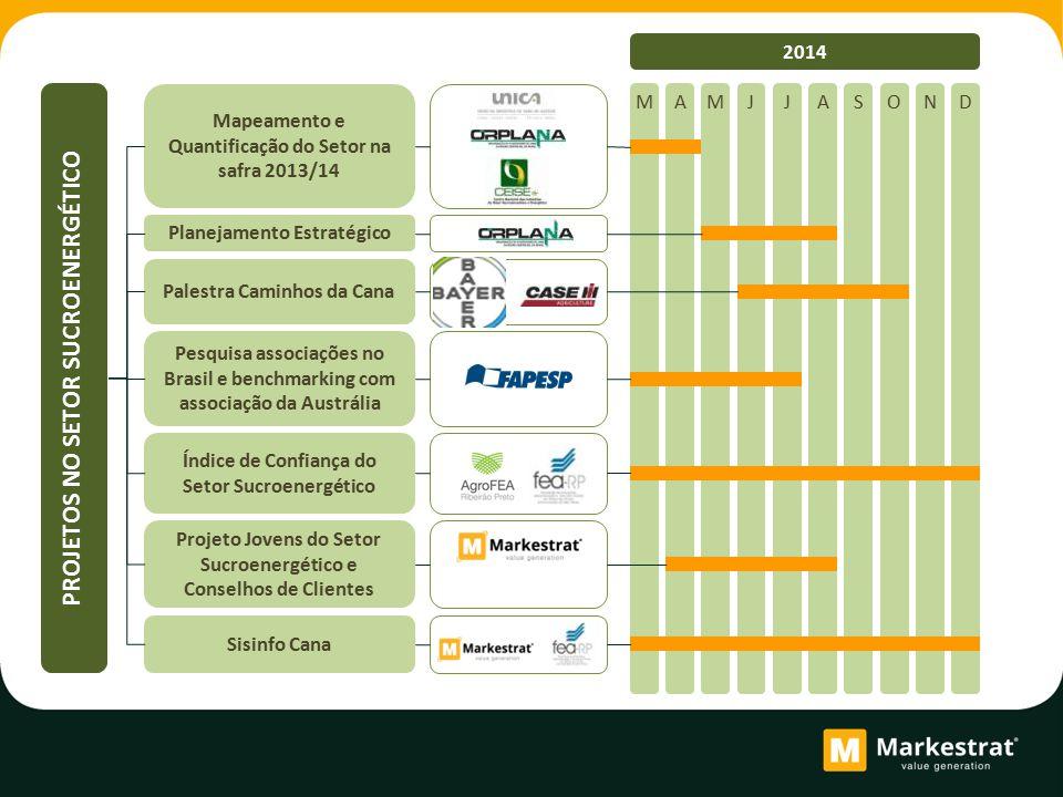 MAMJJASOND 2014 Mapeamento e Quantificação do Setor na safra 2013/14 Pesquisa associações no Brasil e benchmarking com associação da Austrália Planeja