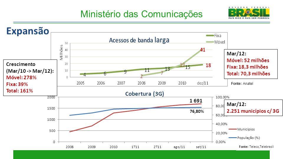 Expansão Cobertura (3G) Mar/12: Móvel: 52 milhões Fixa: 18,3 milhões Total: 70,3 milhões Fonte: Anatel Fonte: Teleco,Telebrasil Mar/12: 2.251 municípi