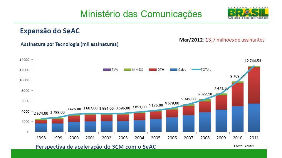 Ministério das Comunicações Expansão do SeAC Fonte: Anatel Mar/2012: 13,7 milhões de assinantes Assinatura por Tecnologia (mil assinaturas) Perspectiv