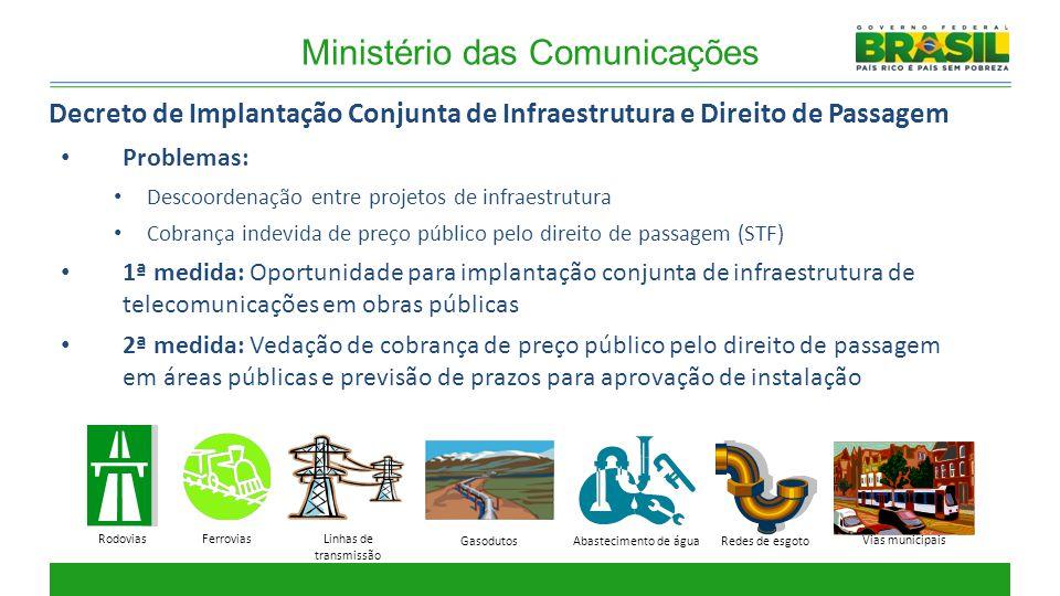 Ministério das Comunicações Problemas: Descoordenação entre projetos de infraestrutura Cobrança indevida de preço público pelo direito de passagem (ST