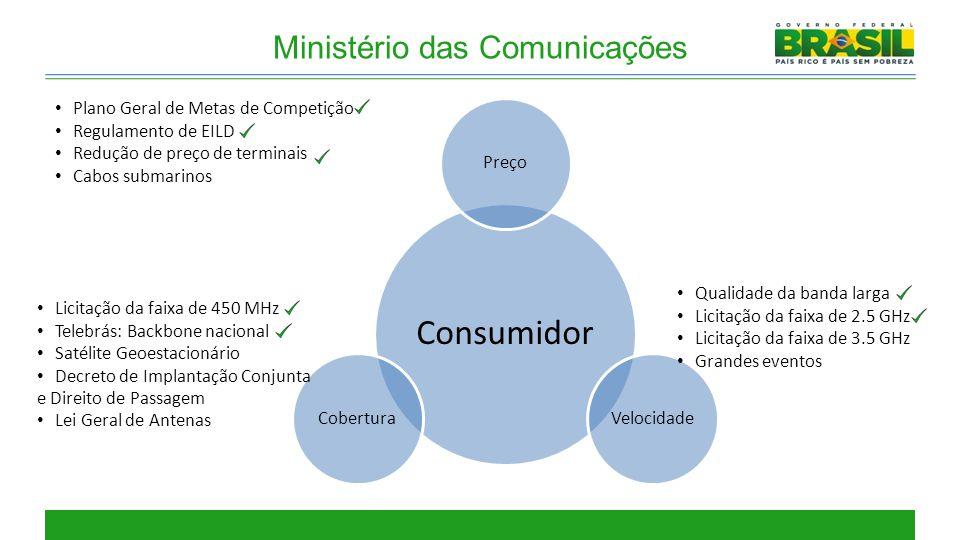 Ministério das Comunicações Consumidor PreçoVelocidadeCobertura Licitação da faixa de 450 MHz Telebrás: Backbone nacional Satélite Geoestacionário Dec