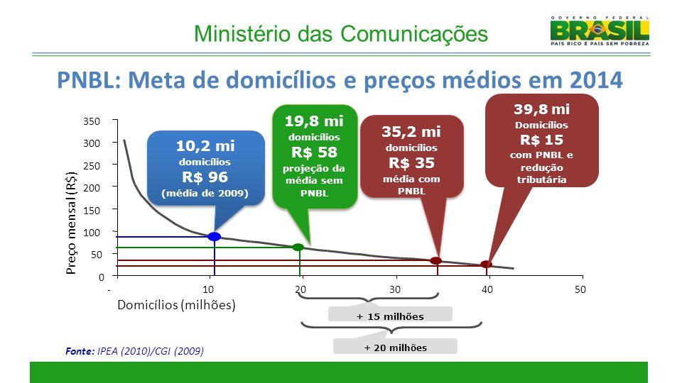 5 Fonte: IPEA (2010)/CGI (2009) 0 50 100 150 200 250 300 350 -1020304050 Domicílios (milhões) Preço mensal (R$) 19,8 mi domicílios R$ 58 projeção da m