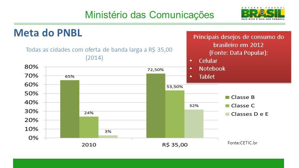 6 Meta do PNBL Todas as cidades com oferta de banda larga a R$ 35,00 (2014) Ministério das Comunicações Principais desejos de consumo do brasileiro em