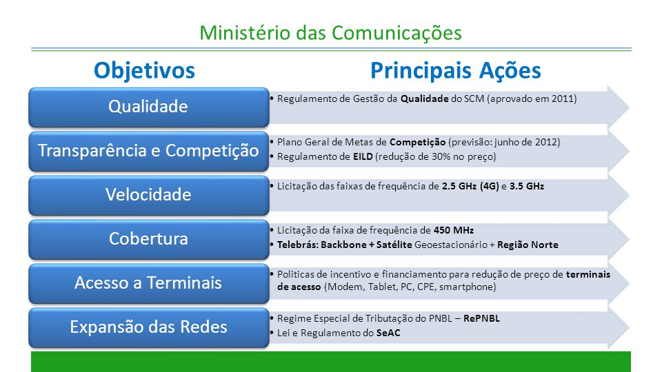 Ministério das Comunicações Ações do PNBL  Expansão da rede terrestre da Telebrás Implantação 2011 Implantação 2012 Acordos e Parcerias Projeto Unasul 2012 Extensão 21.000 km Municípios 2.083 (46% da pop) 2012 Extensão 21.000 km Municípios 2.083 (46% da pop)