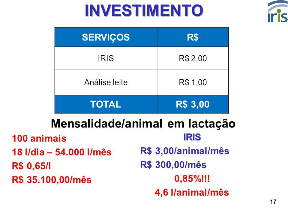 17 INVESTIMENTO SERVIÇOSR$ IRISR$ 2,00 Análise leiteR$ 1,00 TOTALR$ 3,00 Mensalidade/animal em lactação 100 animais 18 l/dia – 54.000 l/mês R$ 0,65/l
