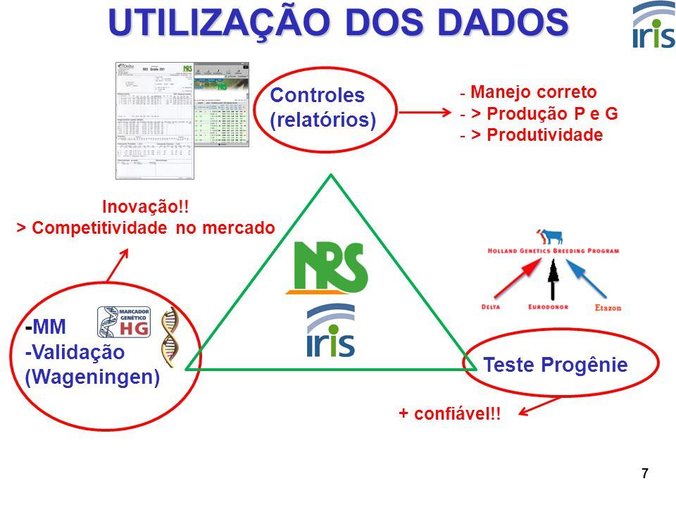 7 UTILIZAÇÃO DOS DADOS Teste Progênie Controles (relatórios) + confiável!! - Manejo correto - > Produção P e G - > Produtividade Inovação!! > Competit