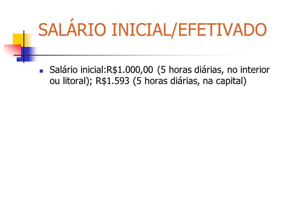 SALÁRIO INICIAL/EFETIVADO Salário inicial:R$1.000,00 (5 horas diárias, no interior ou litoral); R$1.593 (5 horas diárias, na capital)