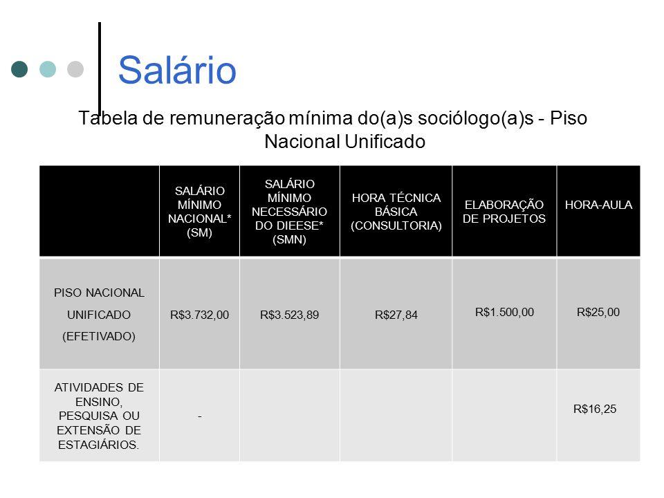 Salário Tabela de remuneração mínima do(a)s sociólogo(a)s - Piso Nacional Unificado SALÁRIO MÍNIMO NACIONAL* (SM) SALÁRIO MÍNIMO NECESSÁRIO DO DIEESE*