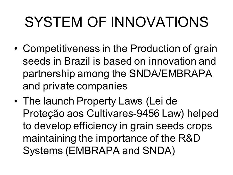 SYSTEM OF INNOVATIONS Competitiveness in the Production of grain seeds in Brazil is based on innovation and partnership among the SNDA/EMBRAPA and private companies The launch Property Laws (Lei de Proteção aos Cultivares-9456 Law) helped to develop efficiency in grain seeds crops maintaining the importance of the R&D Systems (EMBRAPA and SNDA)
