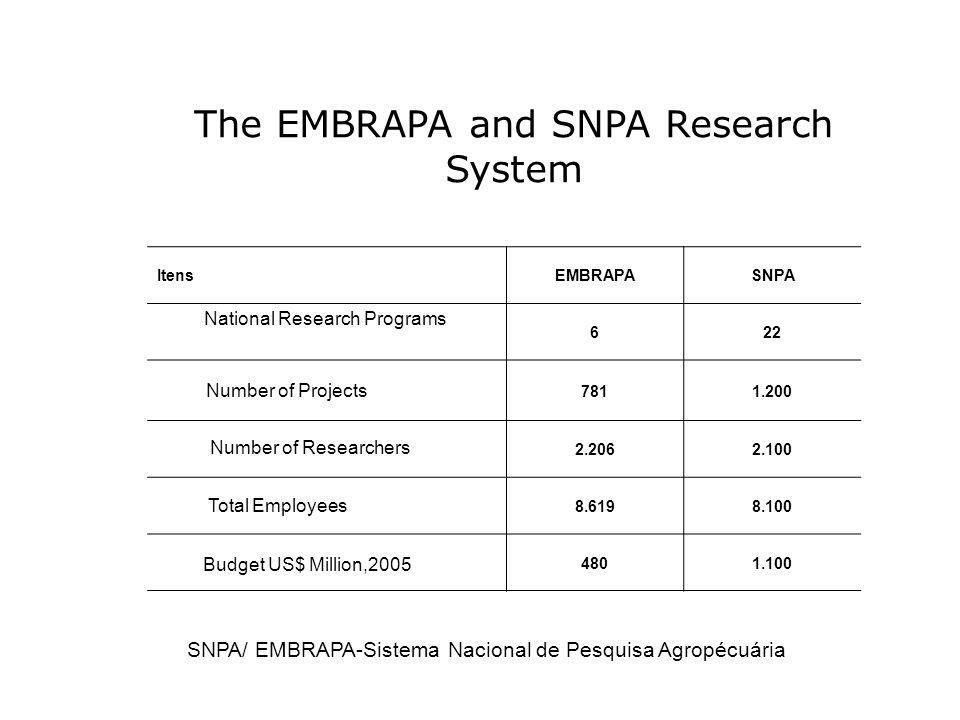 ItensEMBRAPA SNPA Programas Nacionais de Pesquisa622 Projetos em Andamento7811.200 Pesquisadores2.2062.100 Número Total de empregados8.6198.100 Orçame