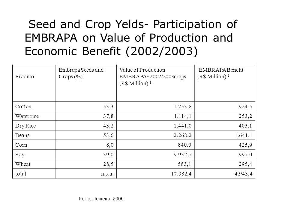 Seed and Crop Yelds- Participation of EMBRAPA on Value of Production and Economic Benefit (2002/2003) Produto Embrapa Seeds and Crops (%) Value of Production EMBRAPA- 2002/2003crops (R$ Million) * EMBRAPA Benefit (R$ Million) * Cotton53,31.753,8924,5 Water rice37,81.114,1253,2 Dry Rice43,21.441,0405,1 Beans53,62.268,21.641,1 Corn8,0840.0425,9 Soy39,09.932,7997,0 Wheat28,5583,1295,4 totaln.s.a.17.932,44.943,4 Fonte: Teixeira, 2006.