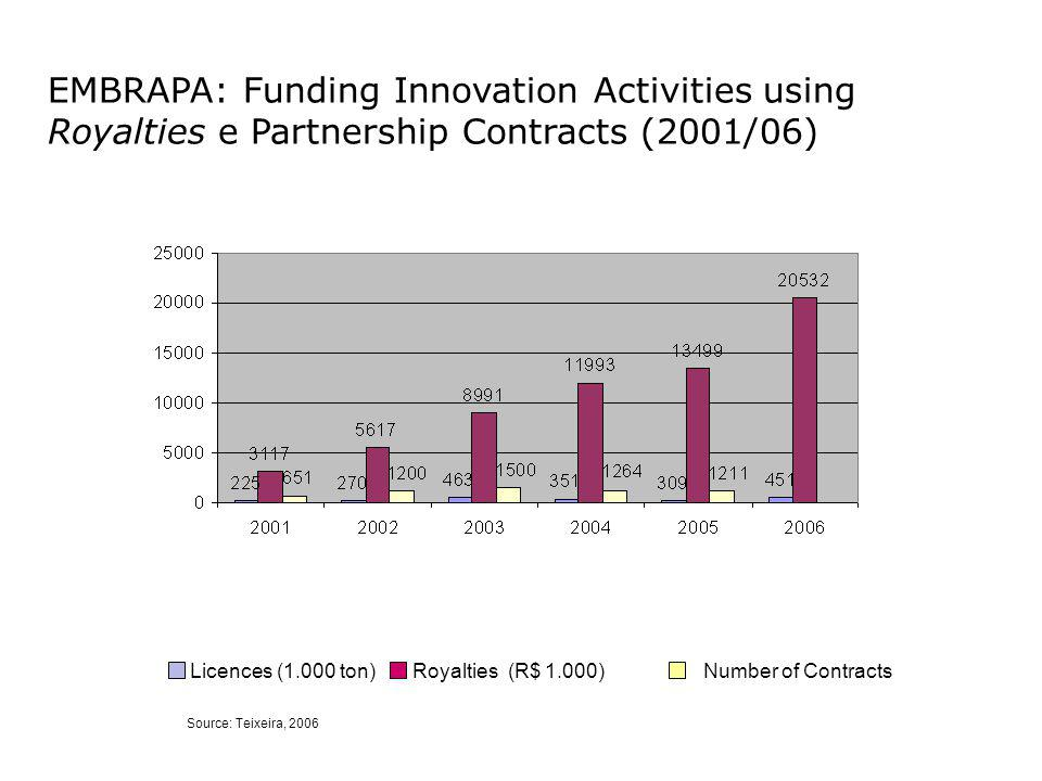 EMBRAPA: Funding Innovation Activities using Royalties e Partnership Contracts (2001/06) Source: Teixeira, 2006 Licences (1.000 ton) Royalties (R$ 1.000) Number of Contracts