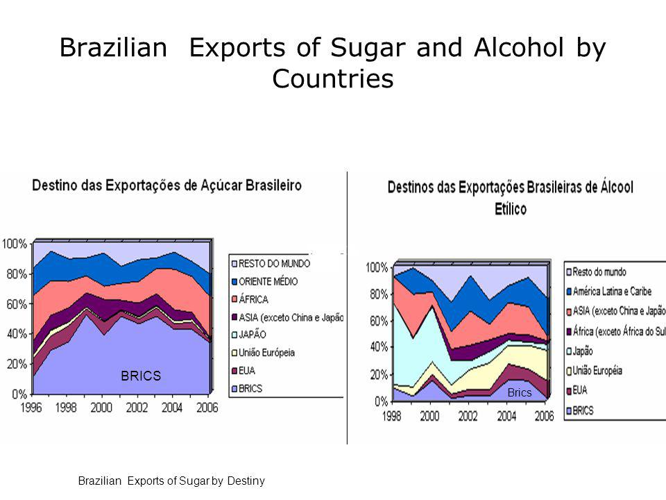 Brazilian Exports of Sugar and Alcohol by Countries BRICS Brazilian Exports of Sugar by Destiny BRICS Brics