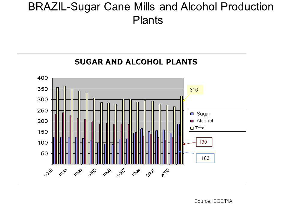 BRAZIL-Sugar Cane Mills and Alcohol Production Plants 316 Source: IBGE/PIA 130 186 SUGAR AND ALCOHOL PLANTS Sugar Alcohol