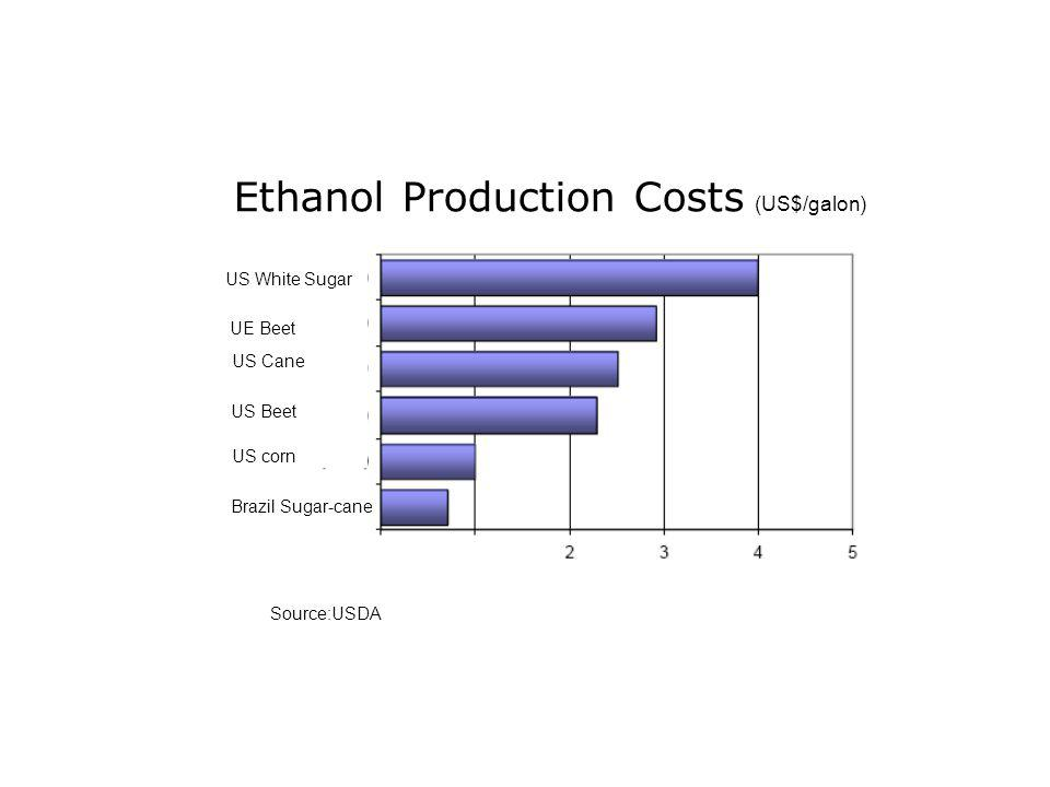 Ethanol Production Costs (US$/galon) Source:USDA Brazil Sugar-cane US corn US Beet US Cane US White Sugar UE Beet