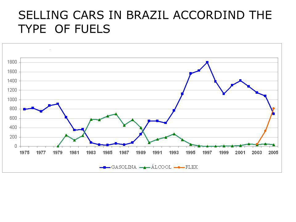 SELLING CARS IN BRAZIL ACCORDIND THE TYPE OF FUELS