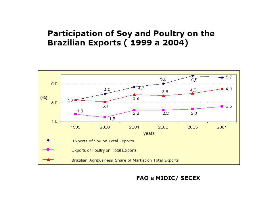 Participation of Soy and Poultrys Exports on the Brazilian Agribusiness Exports (1999 a 2004) Fonte: FAO e MIDIC/ SECEX Exports of Soy on Exports of Grains Exports of Soy on Agribusiness Exports Exports of Poultry on Agribusiness Exports years