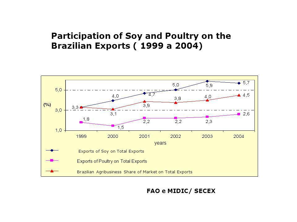 Brazilian Exports of Sugar and Alcohol by Countries BRICS Brazilian Exports of Sugar by Destiny BRICS Brics