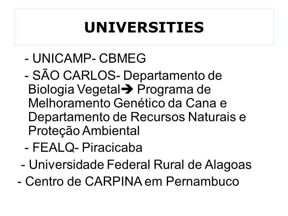 UNIVERSITIES - UNICAMP- CBMEG - SÃO CARLOS- Departamento de Biologia Vegetal  Programa de Melhoramento Genético da Cana e Departamento de Recursos Na