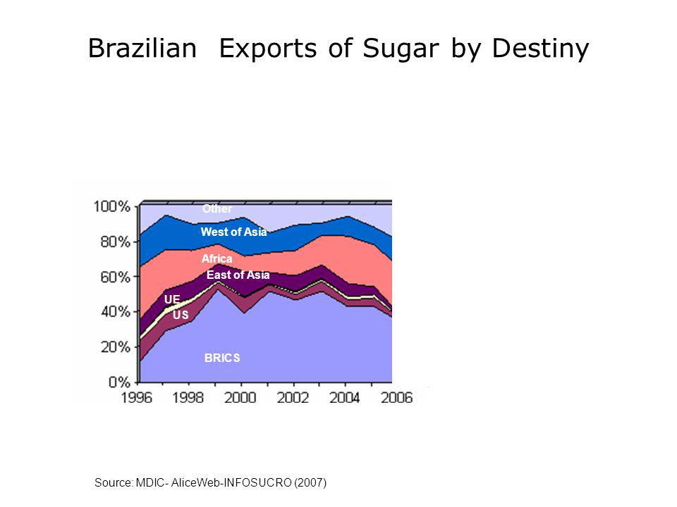 Source: MDIC- AliceWeb-INFOSUCRO (2007) Brazilian Exports of Sugar by Destiny BRICS Other Africa East of Asia US West of Asia UE