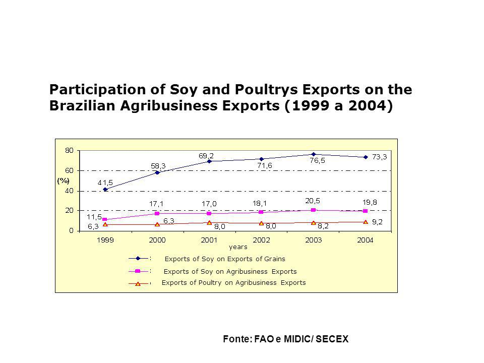 Property Rights in seeds: R&D licencences in the SNPC (1996-2005) Source Teixeira (2006) c ompanies