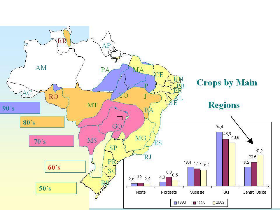R&D Institutional Structure PRIVATE CTC- Centro de Tecnologia Canavieiro (old CT-COP from Coopersucar created in 1970)  incremental innovations and development of new varieties of sugar cane (genetic improvements) GOVERNMENTAL APTA: Agência Paulista de Tecnologia do Agro-negócio da Secretaria de Agricultura de SÃO PAULO Instituto Agronômico de Campinas, IB ans IEA (SP) Planalsucar (Araras-SP) belongs now to the Universidade Federal de São Carlos EMBRAPA