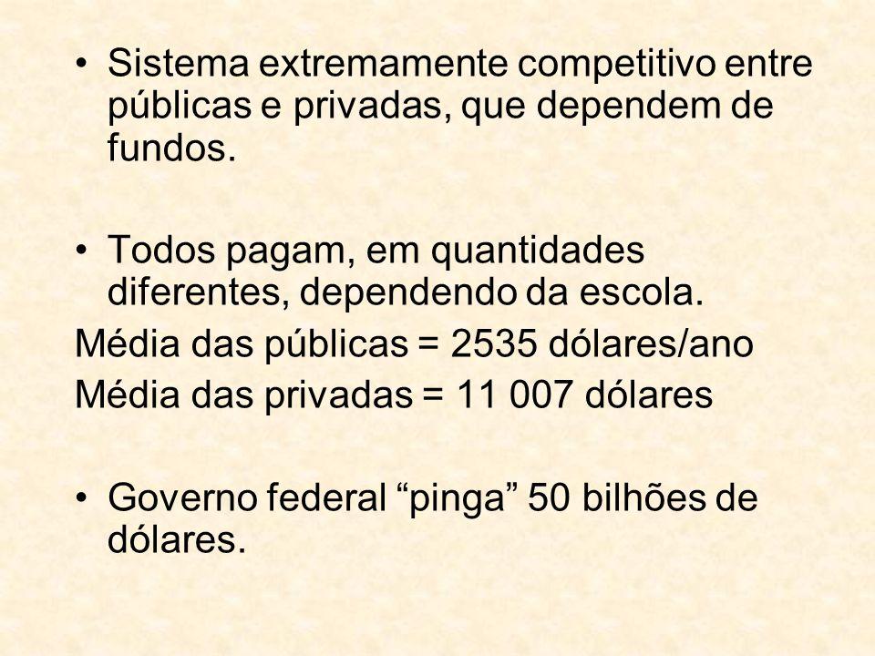 Sistema extremamente competitivo entre públicas e privadas, que dependem de fundos. Todos pagam, em quantidades diferentes, dependendo da escola. Médi