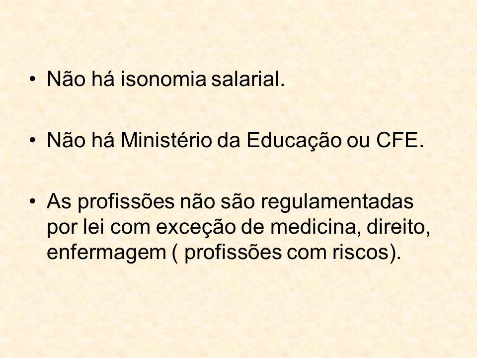 Não há isonomia salarial. Não há Ministério da Educação ou CFE. As profissões não são regulamentadas por lei com exceção de medicina, direito, enferma