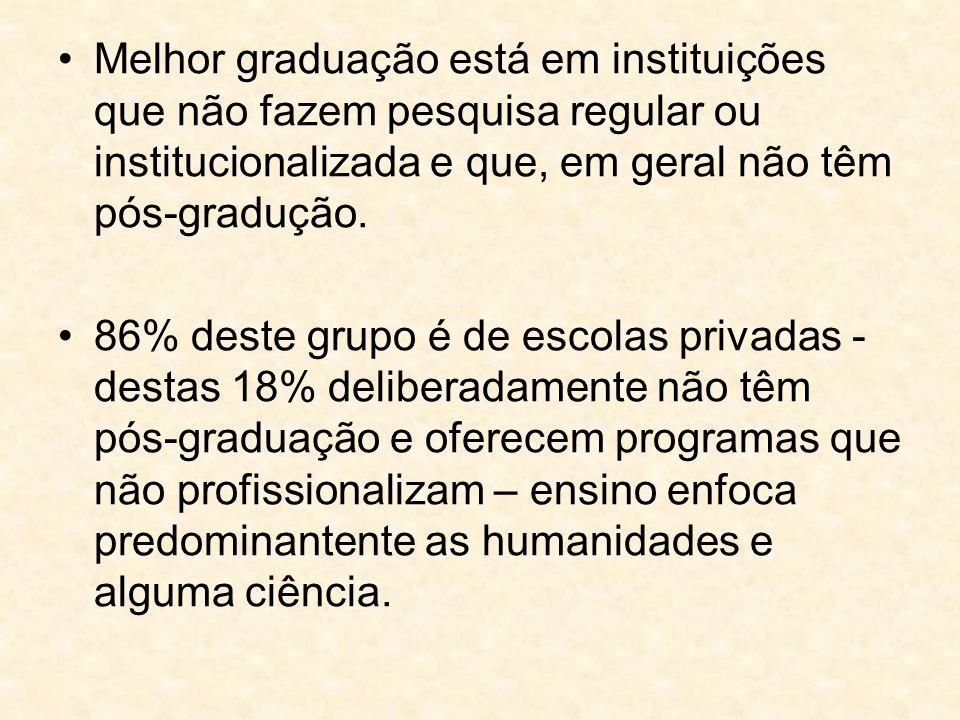 Melhor graduação está em instituições que não fazem pesquisa regular ou institucionalizada e que, em geral não têm pós-gradução. 86% deste grupo é de