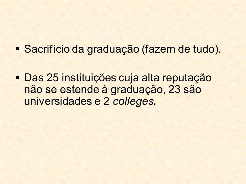  Sacrifício da graduação (fazem de tudo).  Das 25 instituições cuja alta reputação não se estende à graduação, 23 são universidades e 2 colleges.