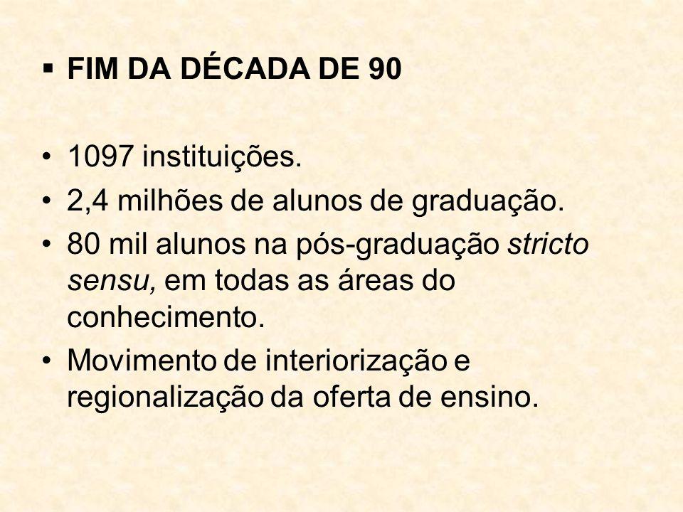  FIM DA DÉCADA DE 90 1097 instituições. 2,4 milhões de alunos de graduação. 80 mil alunos na pós-graduação stricto sensu, em todas as áreas do conhec