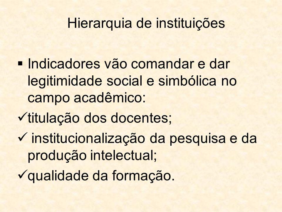Hierarquia de instituições  Indicadores vão comandar e dar legitimidade social e simbólica no campo acadêmico: titulação dos docentes; institucionali