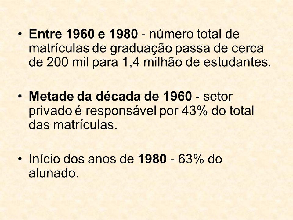 Entre 1960 e 1980 - número total de matrículas de graduação passa de cerca de 200 mil para 1,4 milhão de estudantes. Metade da década de 1960 - setor